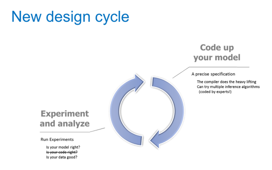 new_design_cycle.png