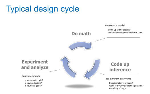 typical_design_cycle